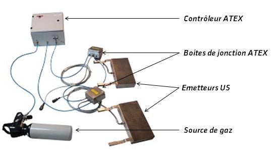 Schéma d'une installation ultrasonique certifiée Atex